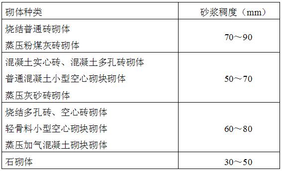 砌体结构工程施工质量验收规范(gb 50203-2011)